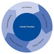 Software Infinity OneNet