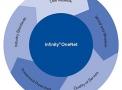 imagem de Software Infinity OneNet